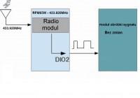Konfiguracja modulu RFM65W na pasmo 433.920MHz - odbiornik do napedu bramy