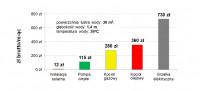Rachunek za energię elektryczną w letnim domku gdzie wszystko jest na prad :)